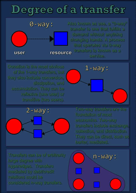 transfer-degree-infographic