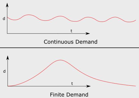 continuous-vs-finite-demand
