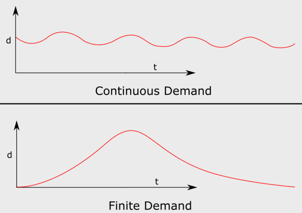 continuous-vs-finite-demand