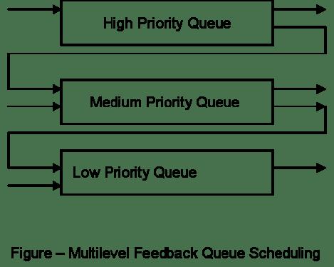 priority-queue
